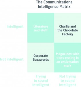 Comunications matrix